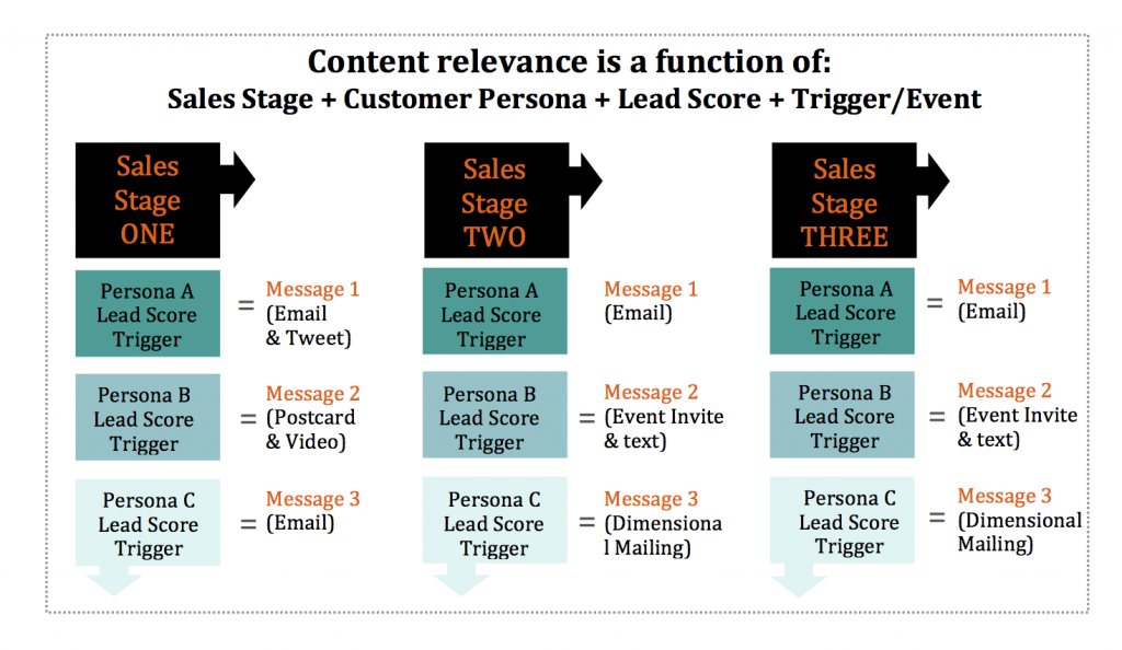 Content Relevancy for Lead Nurturing and Lead Management