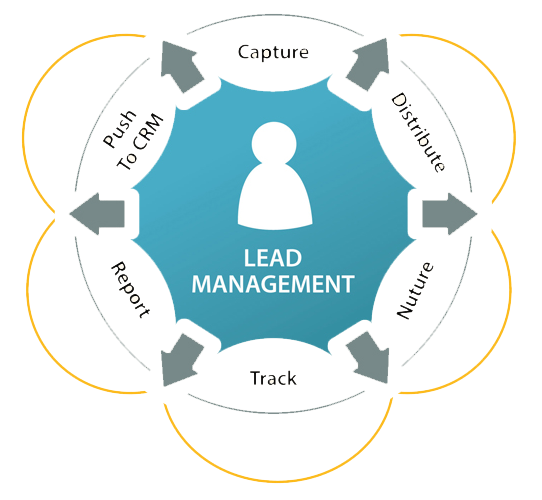Lead Management Solution by Optifinow