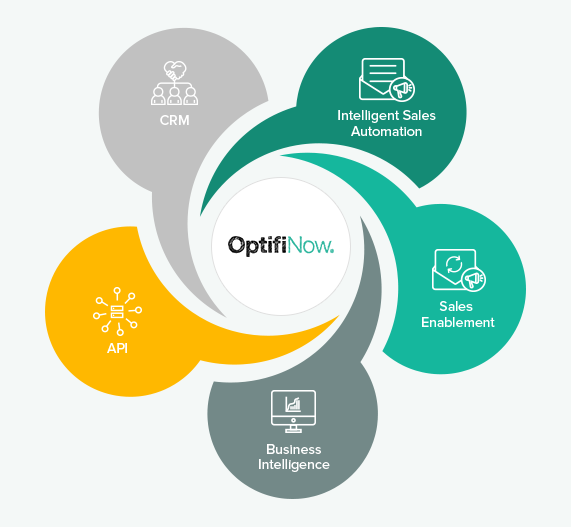 5 Pillars that form Optifinow's Sales and Marketing Platform