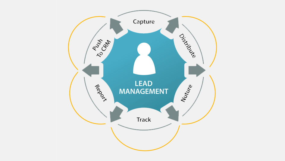 Lead Management Solutions by Optifinow
